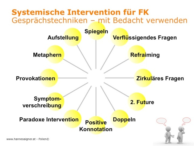 systemische-intervention-hannes-aigner-4a